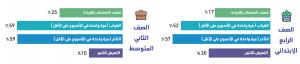 نتائج هيئة تقويم التعليم والتدريب - تدوينة الغياب