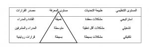 شكل توضيحي - معرفة عميقة